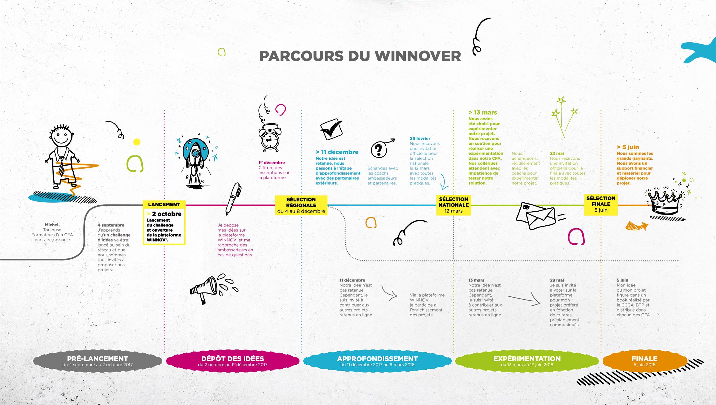 Winnov' parcours challenge