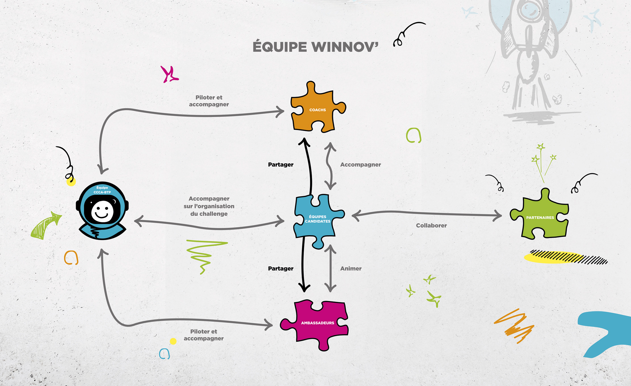 Infographie Équipe Winnov'